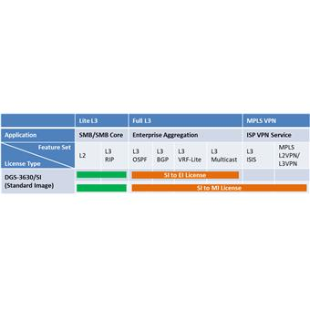 D-Link DGS-3630-28SC-SM-LIC rozšiřující licence