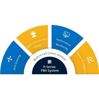 Yeastar EP licence k P570 - služby Call Centrum, Panel operátora, LCS – roční předplatné